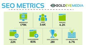 Business Analytics & Seo For Contractors