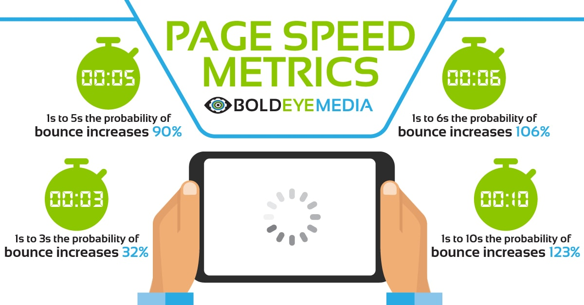 Website Page Speed Metrics